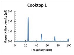Induction cooktop magnetic fields - EMF Services